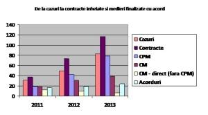grafic 4