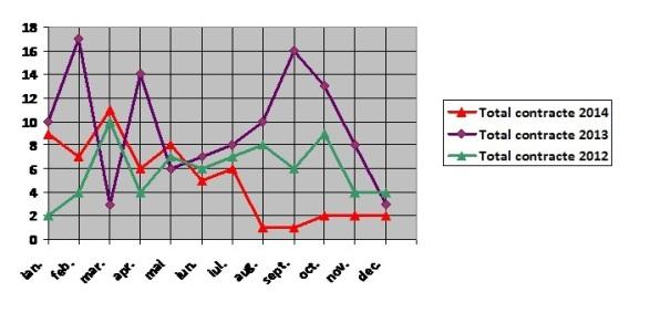 Fluctuatia lunara a nr de contracte 2012-2014