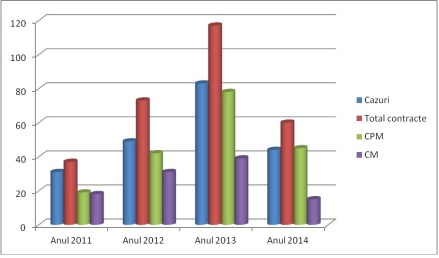 Situatie cazuri si contracte 2011 - 2014