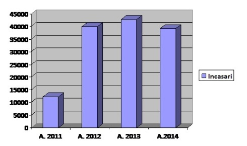 Situatie incasari 2011 - 2015